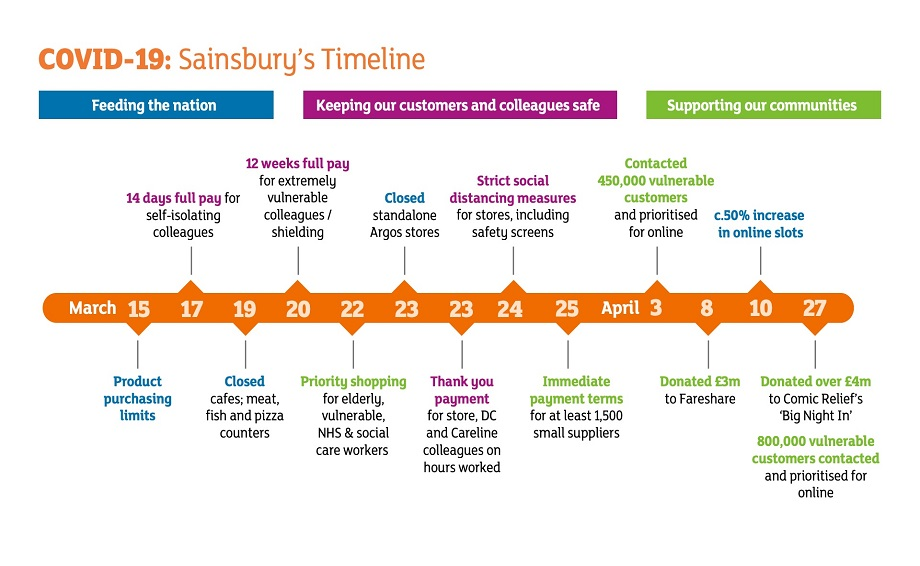 Update On The Impact Of Covid 19 And Preliminary Results For The 52 Weeks To 7 March 2020 Sainsbury S