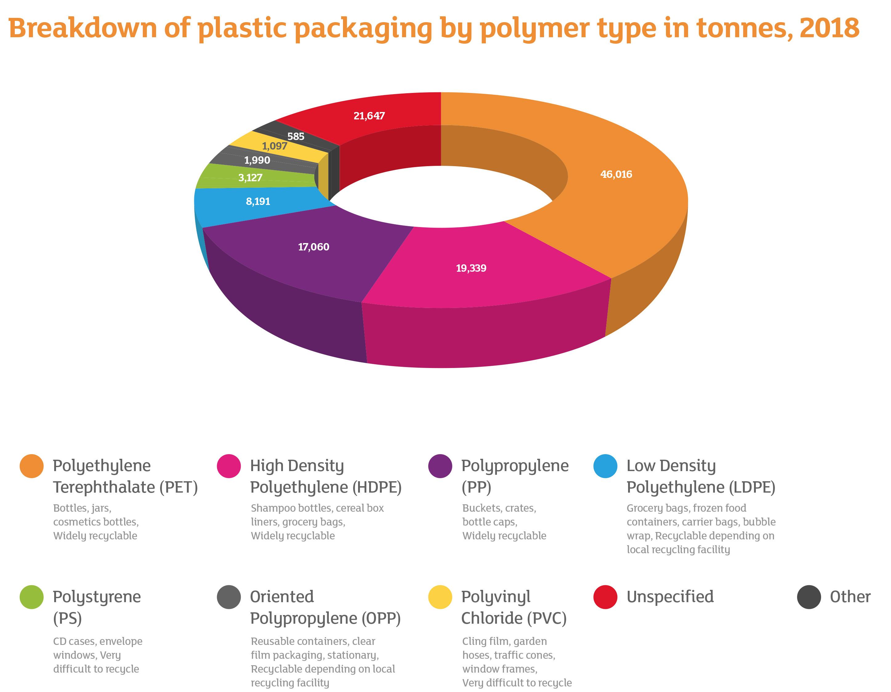 Plastics and packaging – Sainsbury's